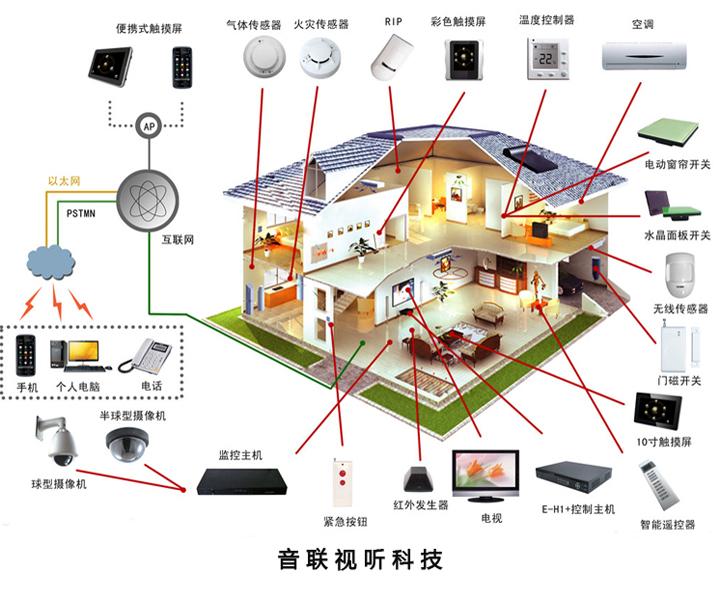 智能家居系统方案设计